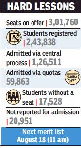 65% FYJC seats vacant; none for general category students